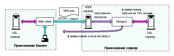 схема организации обмена с использованием XML технологии